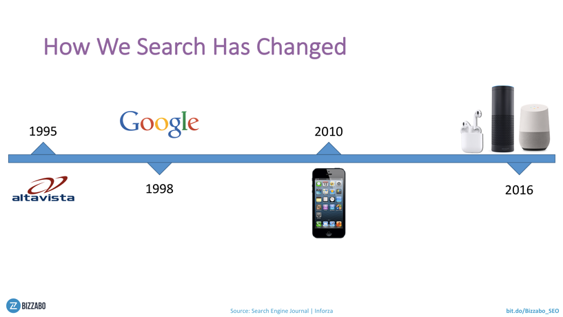 The way we use search engines is changing