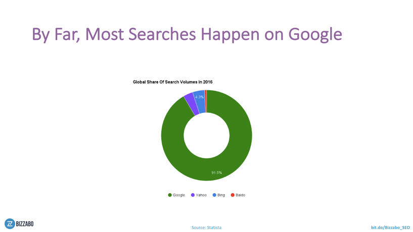 Google's share of search engines