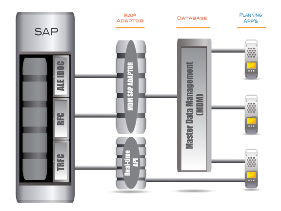SAP Integration Diagram
