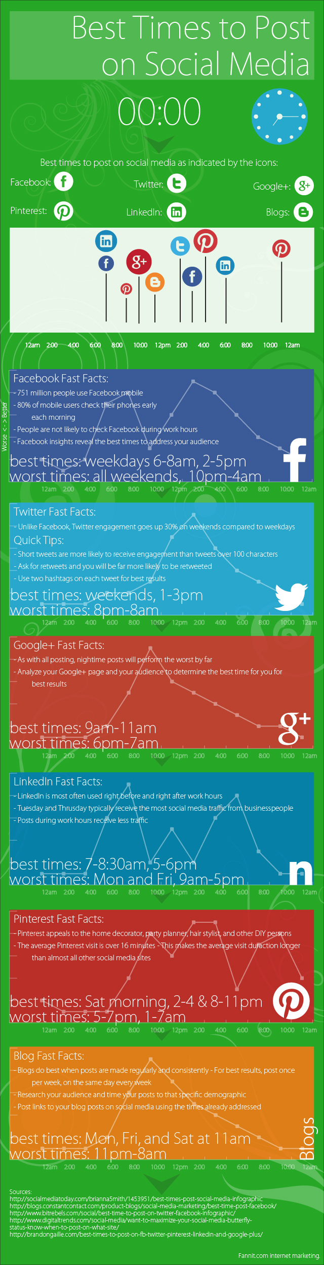 social media infographic when are the best times to post