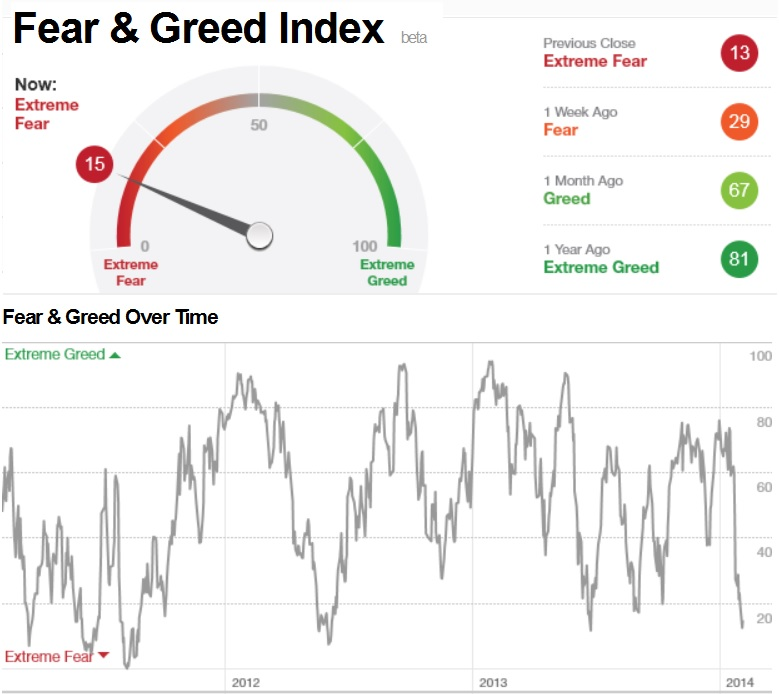 Easy to get greed and fear in forex