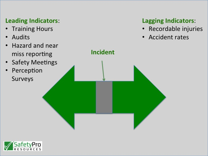 leading indicators versus lagging indicator Dual assurance: leading and lagging indicators for risk control systems (hse,  2006)  on this specific required characteristic for a good indicator, roelen and .