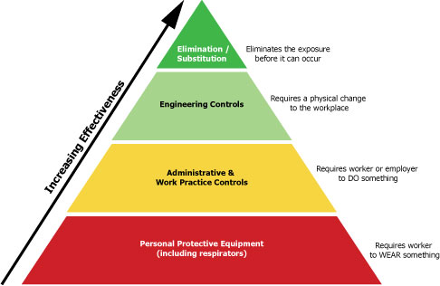 Development of occupational health and safety practices