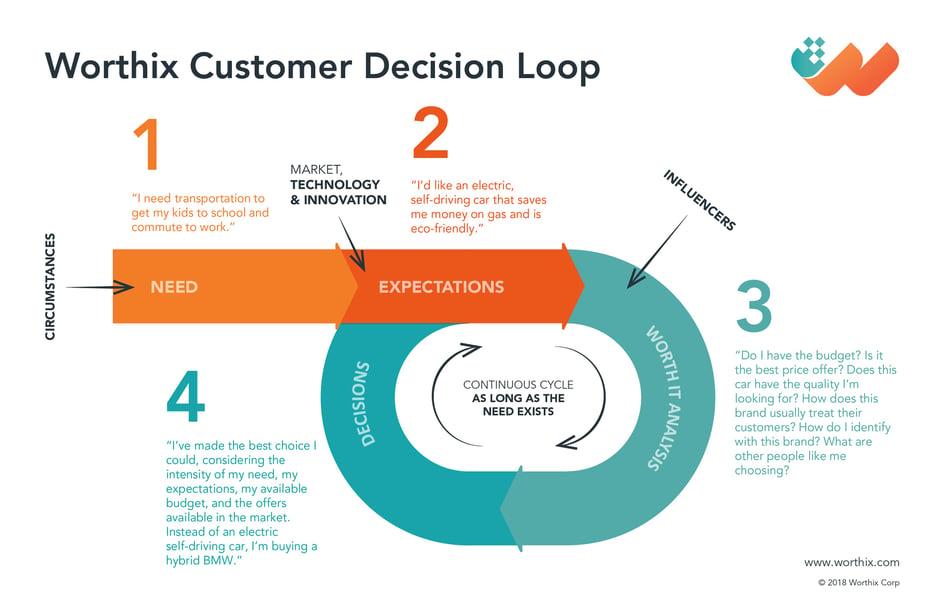 Worthix_Customer_Decision_Loop.jpg