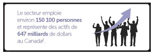 Le secteur emploie environ 150 100 personnes et représente des actifs de 647 milliards de dollars au Canada.