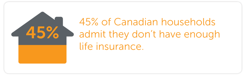 45% of Canadian households admit that they don't have enough life insurance