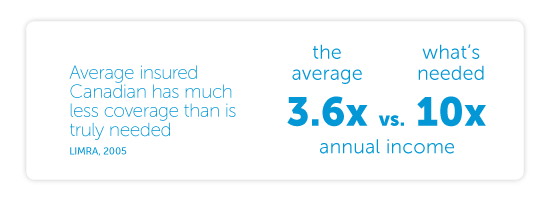 Average insured Canadian only has coverage equal to 3.6 times his or her annual income. When you consider all the financial obligations that life insurance proceeds need to fund and how long the money will be needed, you begin to realize that your true need for insurance coverage is often 10X your gross annual income, sometimes more. (LIMRA, 2005)