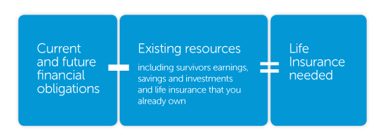 Current and future financial obligations - Existing resources (including survivors earnings, savings and investments and life insurance that you already own) = Insurance needed