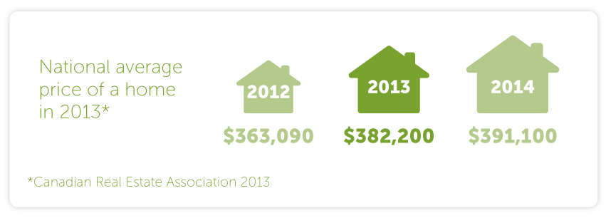 National average price of a home in 2013 = $382,200, a 5.2 per cent increase from last year. The projected national average price for 2014 = $391,100, a 2.5 per cent increase from 2013. (Canadian Real Estate Association 2013)