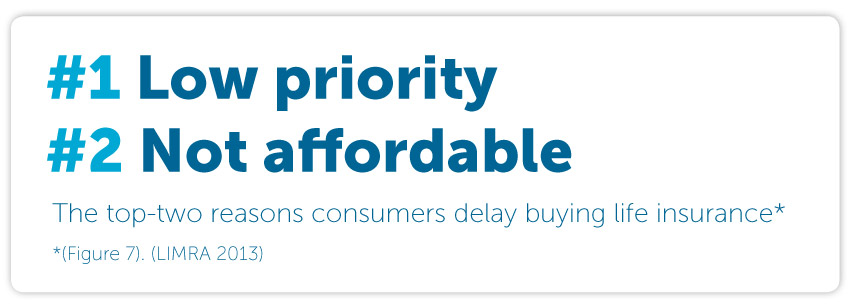 The top two reasons consumers delay buying life insurance:  #1 low priority and #2 not affordable