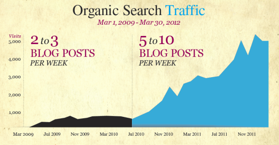 Organic Search Traffic 3yrs