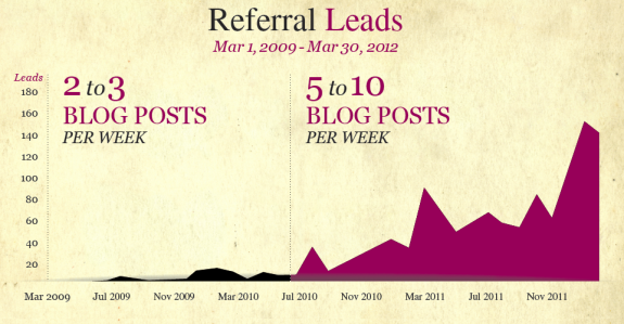 Referral Leads 3yrs