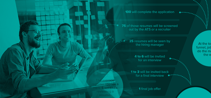 How Does Your Interview Process Stack Up?