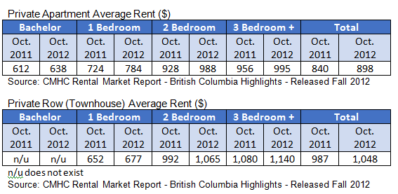 Average Room Rents Fort Mcmurray