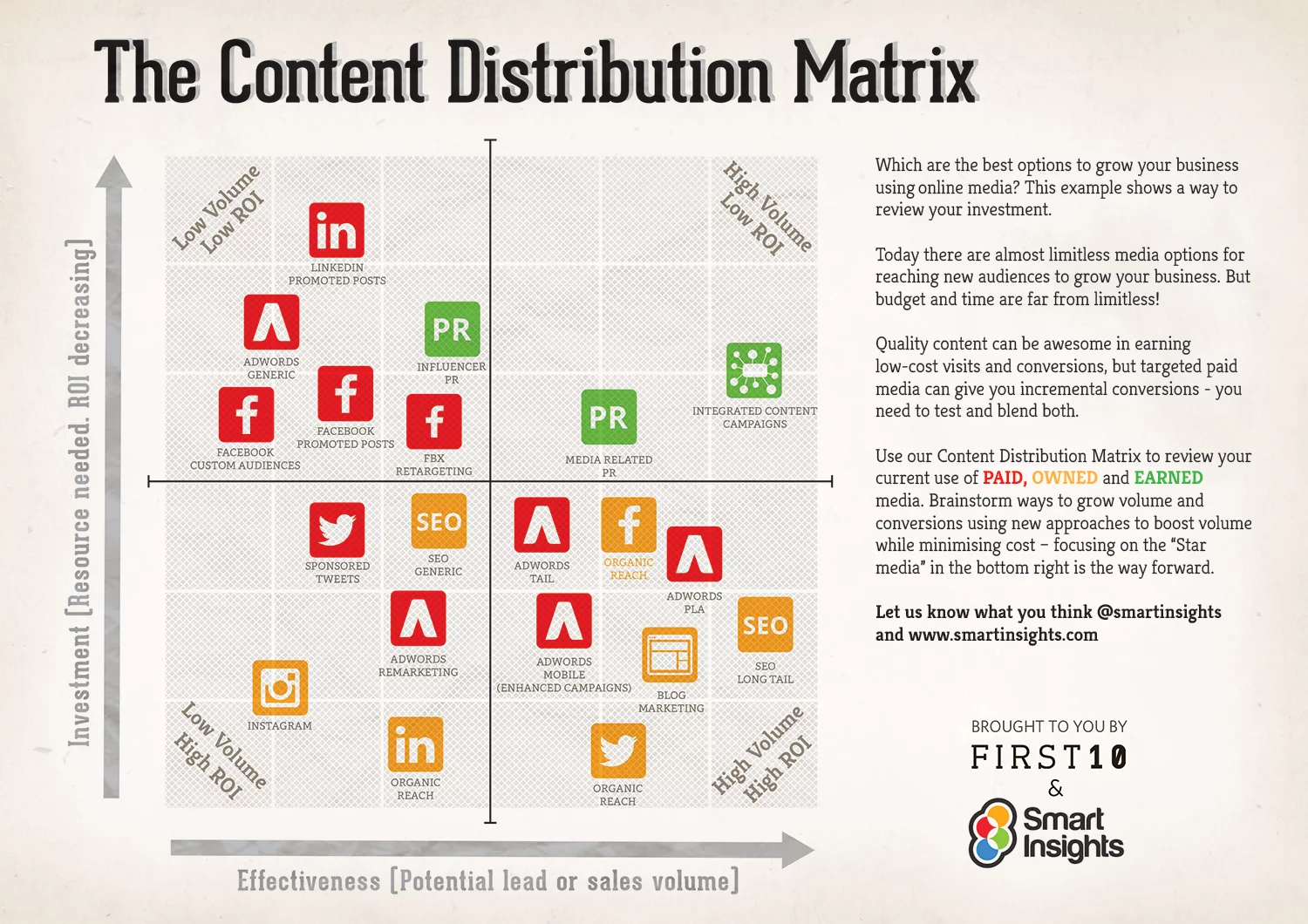 Content Distribution Matrix.png