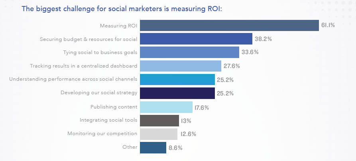 Statistik Social Media