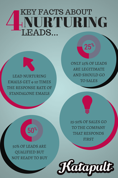 lead_nurturing_facts_infographic_katapult.png