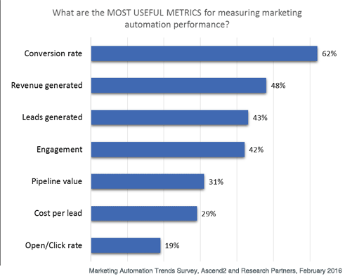 useful-metric-marketing-automation.png