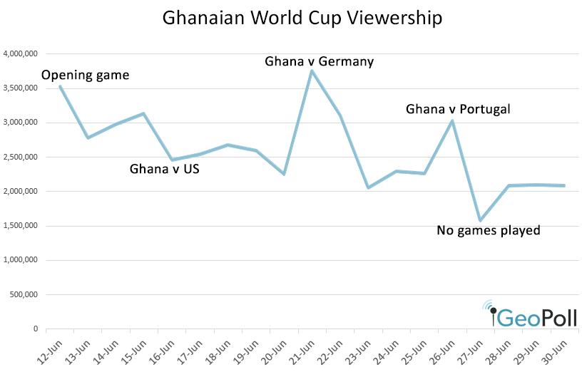 ghana_viewership_over_time_