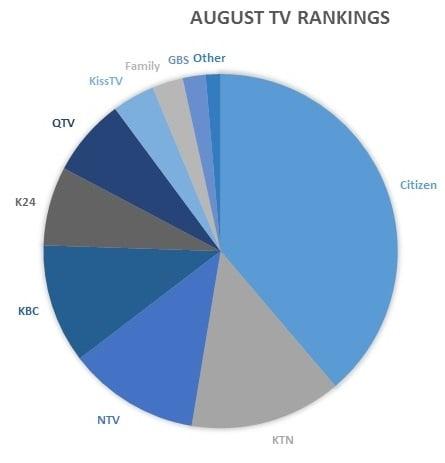 August_Kenya_TV