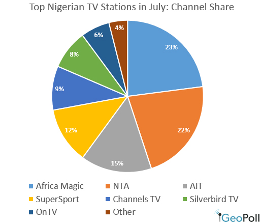 Top_stations_Nigeria_July