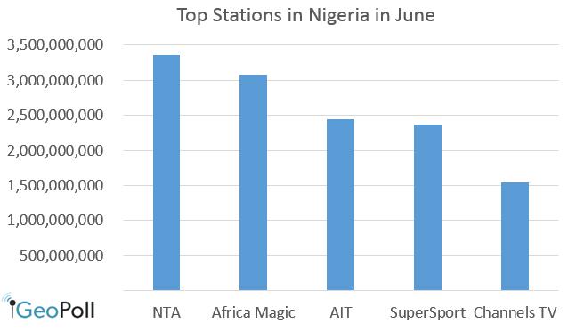 Top_stations_nigeria_June-2