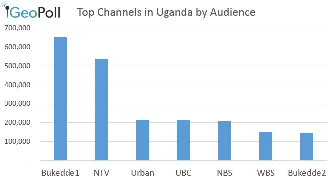 Uganda_October_Ratings2