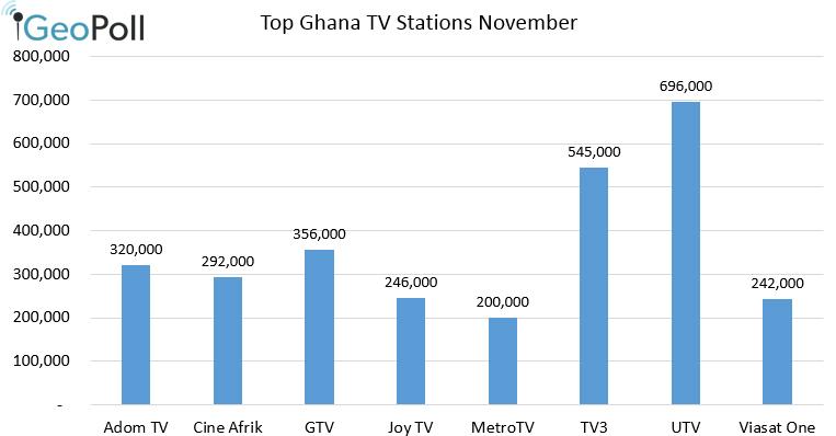 Ghana_dec_top_stations3