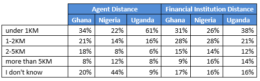 mobile money distance