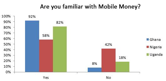 mobile money awareness