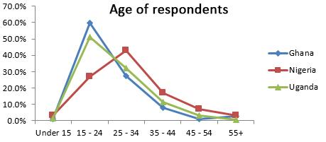 Mobile survey age