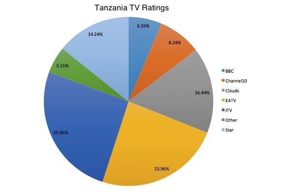 Tanzania_May