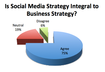 Is Social Media Integral to Business Strategy