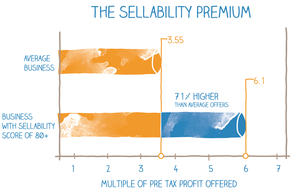 Sellability Premium Business Graph