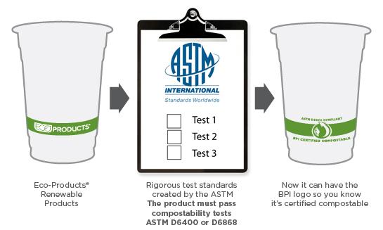 bpi certification process