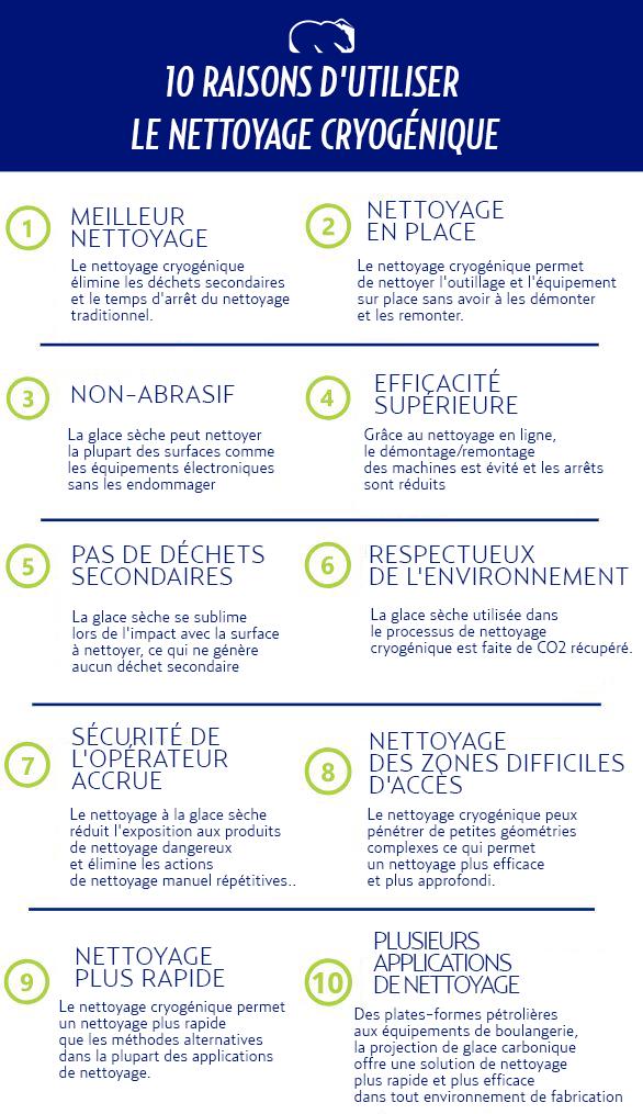 10 RAISONS D'UTILISER LE NETTOYAGE CRYOGÉNIQUE