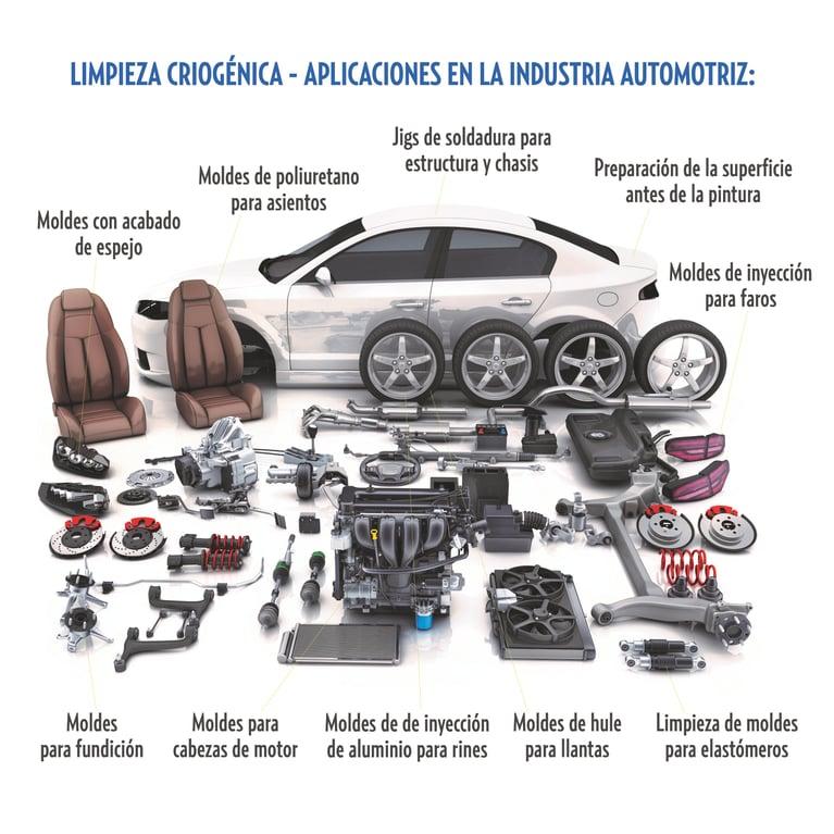 Conozca 3 aplicaciones de la limpieza con hielo seco para la industria automotriz
