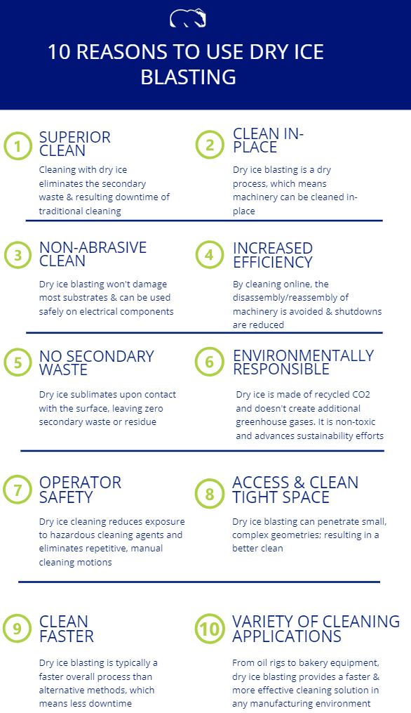 10 Reasons to Use Dry Ice Blasting