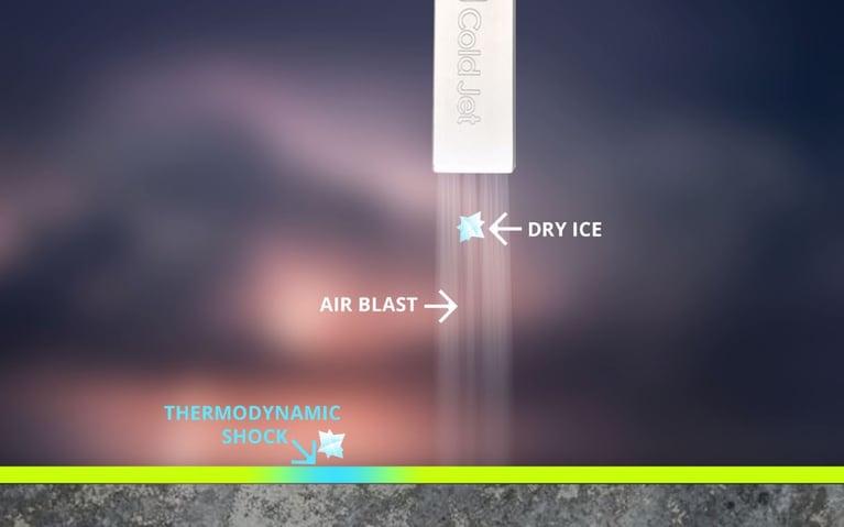 Como funciona o jateamento com gelo seco?