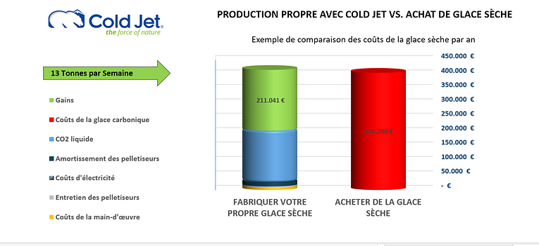 La production de glace carbonique sur place, quand vous en avez besoin.