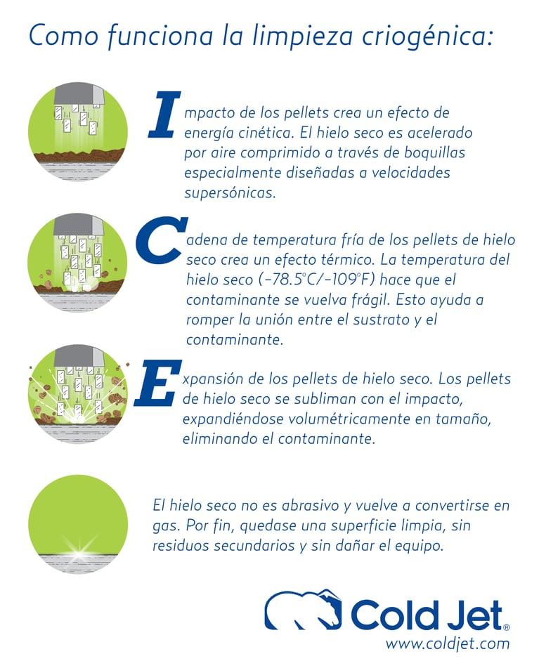 ¿Cómo funciona la limpieza con hielo seco?