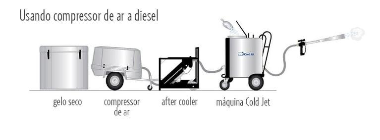 A importância do ar seco pro jateamento com gelo seco