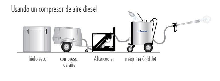 La importancia del aire seco para la limpieza con hielo seco