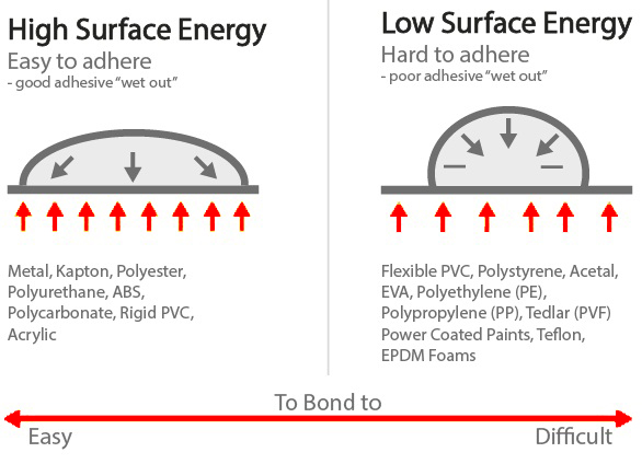 Surface Energy And Pressure Sensitive Adhesives
