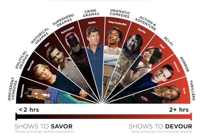 Binge-eatching illustrated by the Netflix Binge Scale