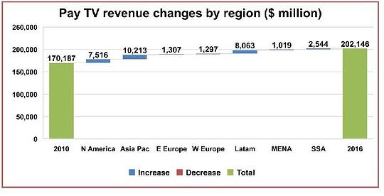 Global-Pay-TV-Revenue-changes.jpg