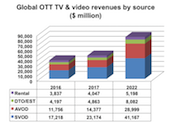 Global OTT revenues