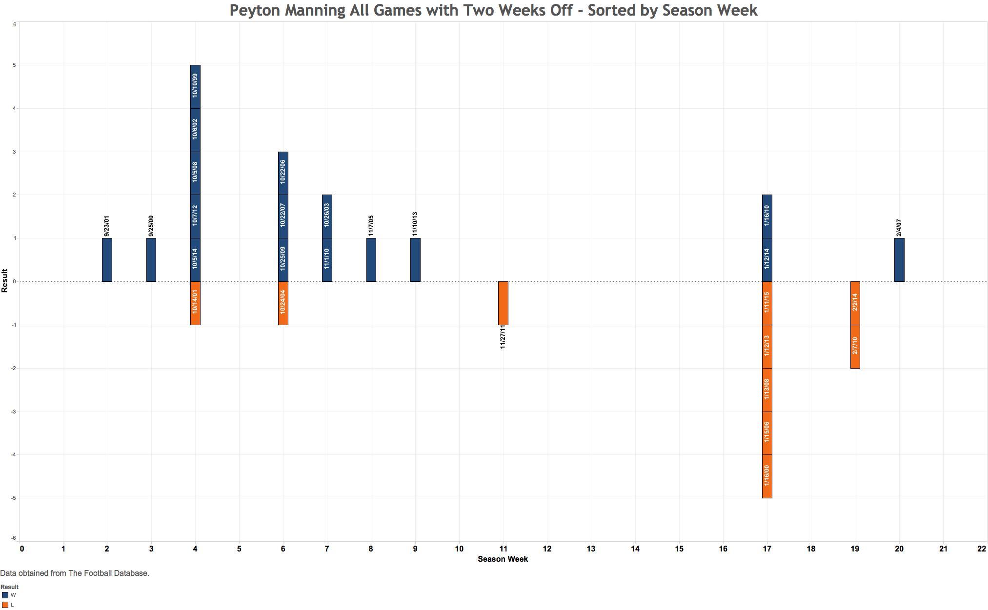 Season Week