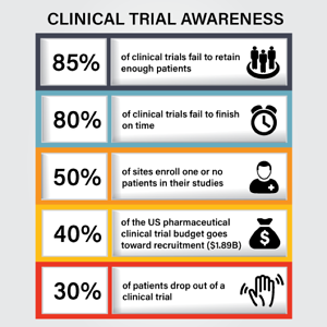 The Past and Future of Clinical Trials - Part I