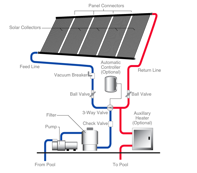 How Does The Heliocol Pool Solar Heater Work